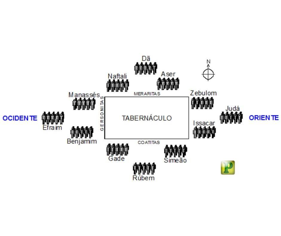 Simbologia do Tabernáculo – A ordem das tribos no acampamento
